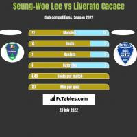 Seung-Woo Lee vs Liverato Cacace h2h player stats