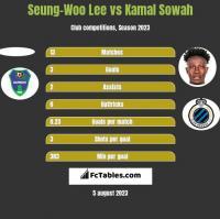 Seung-Woo Lee vs Kamal Sowah h2h player stats