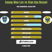 Seung-Woo Lee vs Stan Van Dessel h2h player stats