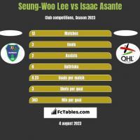 Seung-Woo Lee vs Isaac Asante h2h player stats