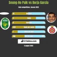 Seung-Ho Paik vs Borja Garcia h2h player stats