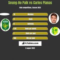 Seung-Ho Paik vs Carles Planas h2h player stats