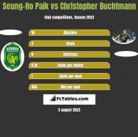 Seung-Ho Paik vs Christopher Buchtmann h2h player stats