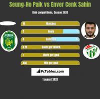 Seung-Ho Paik vs Enver Cenk Sahin h2h player stats