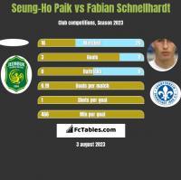 Seung-Ho Paik vs Fabian Schnellhardt h2h player stats