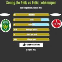 Seung-Ho Paik vs Felix Lohkemper h2h player stats