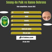 Seung-Ho Paik vs Hanno Behrens h2h player stats
