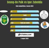 Seung-Ho Paik vs Igor Zubeldia h2h player stats