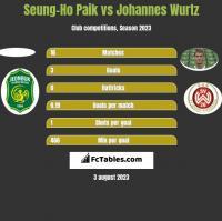 Seung-Ho Paik vs Johannes Wurtz h2h player stats