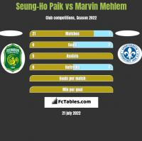 Seung-Ho Paik vs Marvin Mehlem h2h player stats