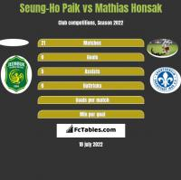 Seung-Ho Paik vs Mathias Honsak h2h player stats