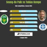 Seung-Ho Paik vs Tobias Kempe h2h player stats