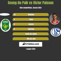 Seung-Ho Paik vs Victor Palsson h2h player stats