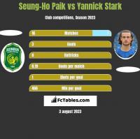 Seung-Ho Paik vs Yannick Stark h2h player stats