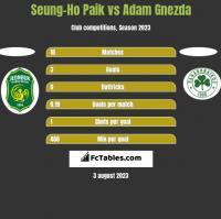 Seung-Ho Paik vs Adam Gnezda h2h player stats