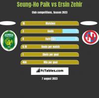Seung-Ho Paik vs Ersin Zehir h2h player stats