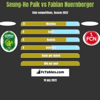 Seung-Ho Paik vs Fabian Nuernberger h2h player stats