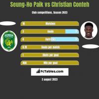Seung-Ho Paik vs Christian Conteh h2h player stats