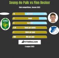 Seung-Ho Paik vs Finn Becker h2h player stats