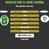 Seung-Ho Paik vs Jamie Leweling h2h player stats