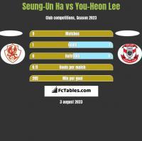Seung-Un Ha vs You-Heon Lee h2h player stats