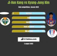 Ji-Hun Kang vs Kyung-Jung Kim h2h player stats