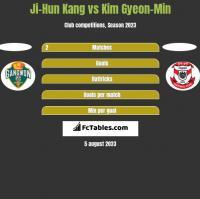 Ji-Hun Kang vs Kim Gyeon-Min h2h player stats
