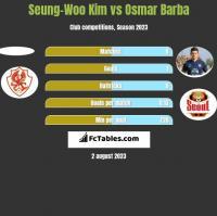 Seung-Woo Kim vs Osmar Barba h2h player stats