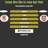 Seung-Woo Kim vs Jong-Gyu Yeun h2h player stats