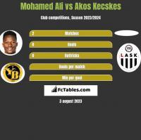 Mohamed Ali vs Akos Kecskes h2h player stats