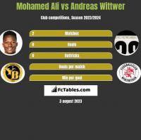 Mohamed Ali vs Andreas Wittwer h2h player stats
