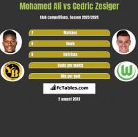 Mohamed Ali vs Cedric Zesiger h2h player stats