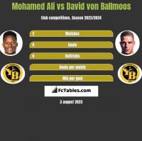 Mohamed Ali vs David von Ballmoos h2h player stats