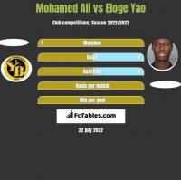 Mohamed Ali vs Eloge Yao h2h player stats