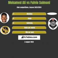 Mohamed Ali vs Fulvio Sulmoni h2h player stats