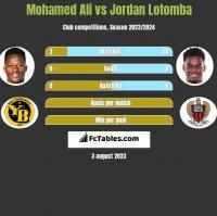 Mohamed Ali vs Jordan Lotomba h2h player stats