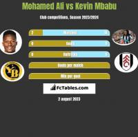 Mohamed Ali vs Kevin Mbabu h2h player stats