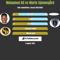 Mohamed Ali vs Marte Sjønnegård h2h player stats