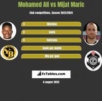 Mohamed Ali vs Mijat Maric h2h player stats