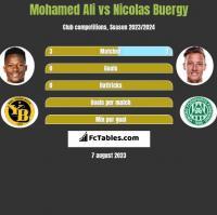 Mohamed Ali vs Nicolas Buergy h2h player stats