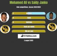 Mohamed Ali vs Saidy Janko h2h player stats