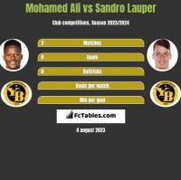 Mohamed Ali vs Sandro Lauper h2h player stats
