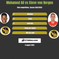 Mohamed Ali vs Steve von Bergen h2h player stats