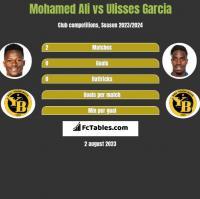Mohamed Ali vs Ulisses Garcia h2h player stats