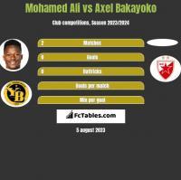 Mohamed Ali vs Axel Bakayoko h2h player stats