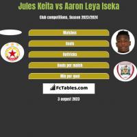 Jules Keita vs Aaron Leya Iseka h2h player stats