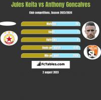 Jules Keita vs Anthony Goncalves h2h player stats