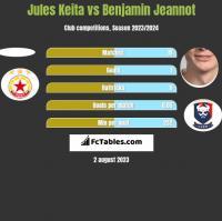 Jules Keita vs Benjamin Jeannot h2h player stats