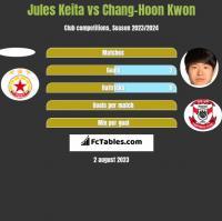 Jules Keita vs Chang-Hoon Kwon h2h player stats