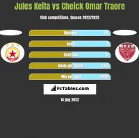 Jules Keita vs Cheick Omar Traore h2h player stats